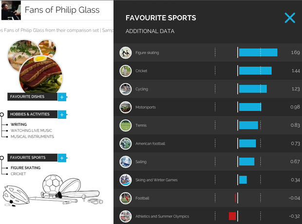 The typical Philip Glass fan according to YouGov